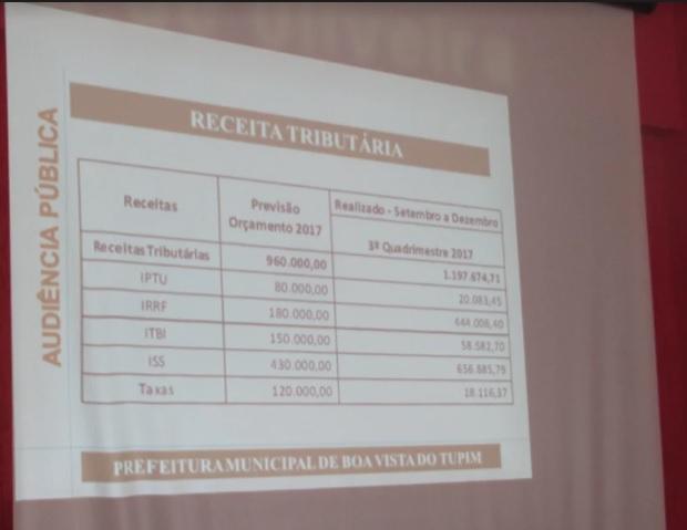 Prefeitura apresenta terceiro quadrimestre na Câmara de Boa Vista do Tupim